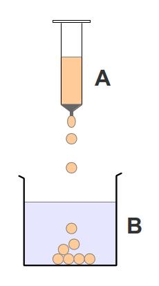 Representació esquemàtica de l'esferificació d'un suc de taronja. A: Suc de taronja i alginat. B: Solució de clorur càlcic.